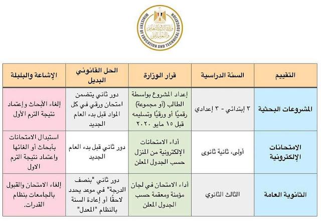 بيان عاجل من وزير التعليم خاص بتقييم الطلاب - ملخص تقييم الطلاب