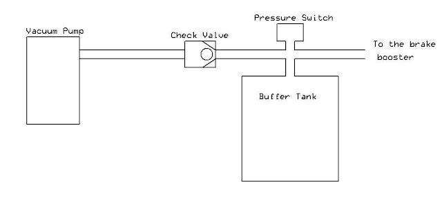 Electric Porsche  Brake Booster Pump Installation