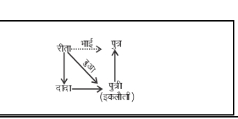 Blood Relation Quetion In Hindi