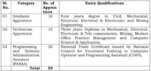 NDMC Apprentice Recruitment 2021