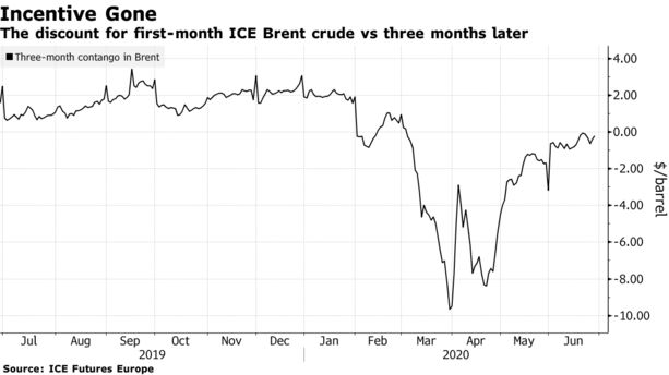How to Trade in Oil, Contango: Profit and Loss in Global Trade - Bloomberg