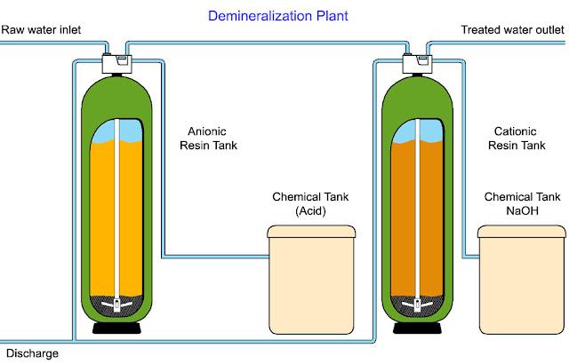 Sistem Demineralisasi