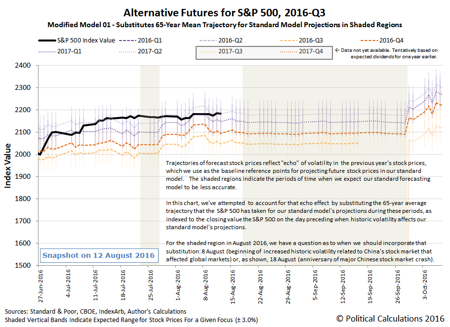 Alternative Futures - S&P 500 - 2016Q3 - Modified Model 01 - Snapshot on 2016-08-12