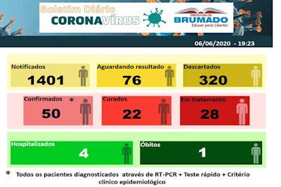 Brumado confira mais três casos do novo coronavírus