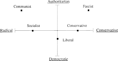 Left-wing right wing spectrum