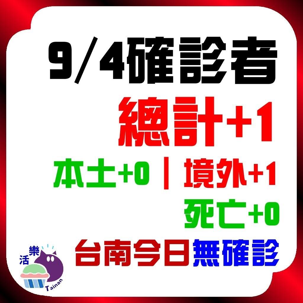 CDC公告,今日(9/3)確診:6。本土+2、境外+4、死亡+0。台南今日無確診(+0)(連68天)。