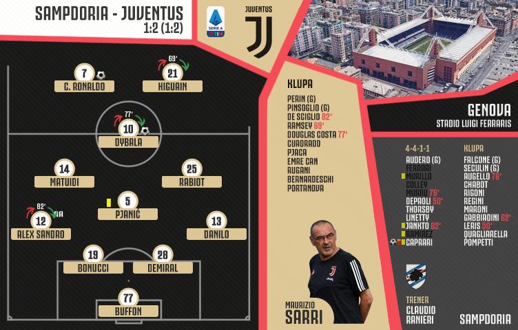 Serie A 2019/20 / 17. kolo / Sampdoria - Juventus 1:2 (1:2)