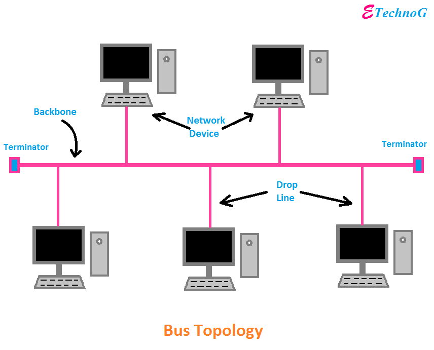 Bus Topology Advantages And Disadvantages With Diagram