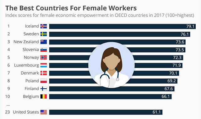 The Best Countries For Female Workers