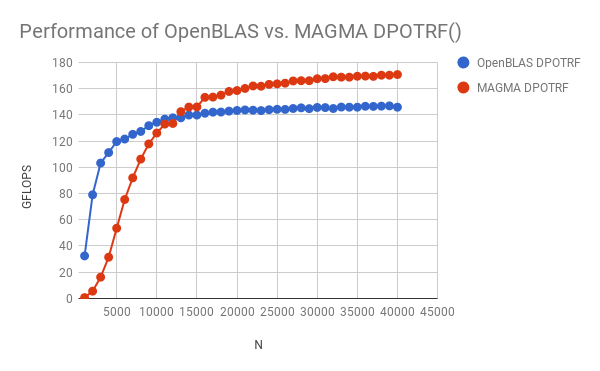 Brian Borchers Blog: Using an NVIDIA GPU with CUDA For