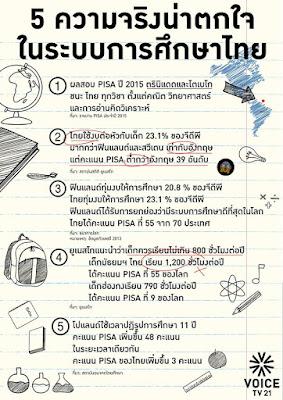 ความจริงน่าตกใจในระบบการศึกษาไทย