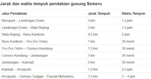 tabel jalur pendakian gunung semeru