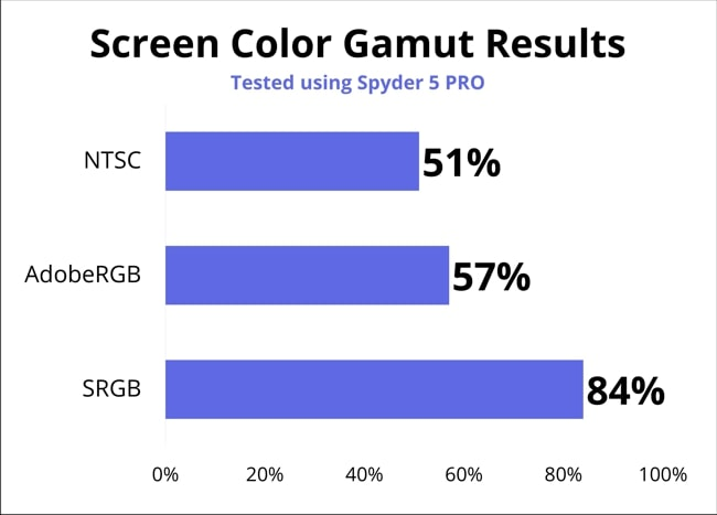 A chart of color gamut results of Lenovo IdeaPad S540's display