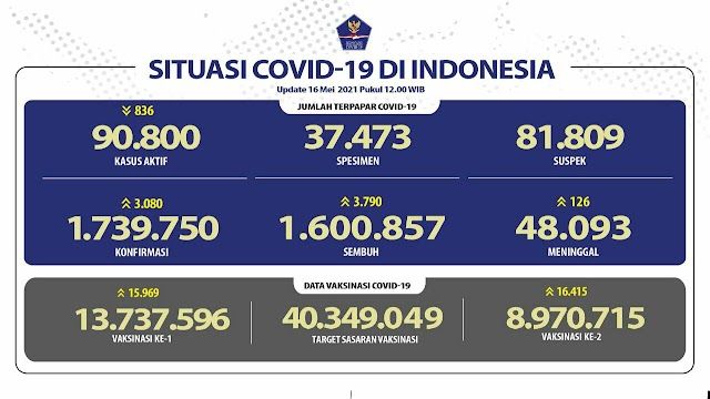 (16 Mei 2021) Jumlah Kasus Covid-19 di Indonesia Pukul 14.00 WIB