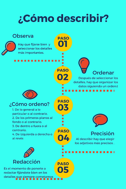 Infografías sobre describir