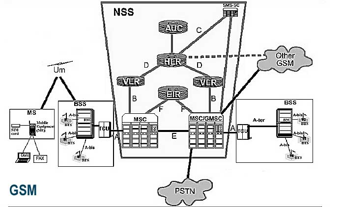block diagram of mobile phone system