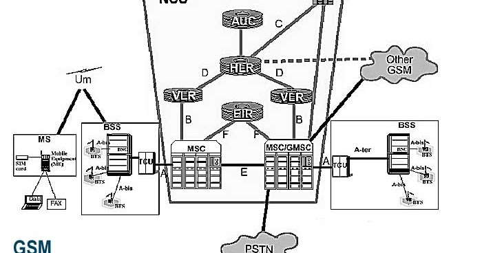 draw the block schematic of how gsm works