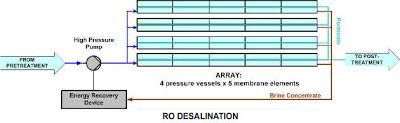RO Desalination