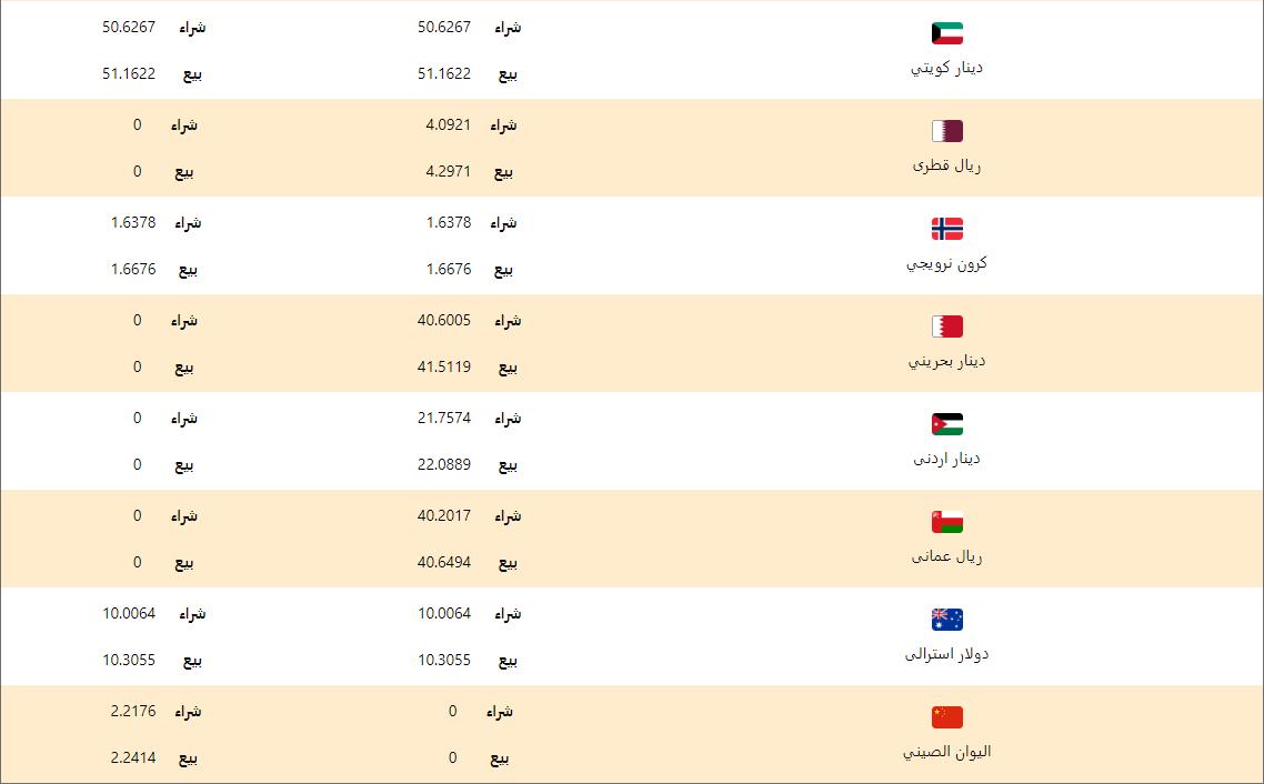 اسعار العملات اليوم السبت 29 فبراير 2020 اسعار العملات العربية والاجنبية