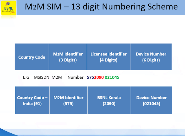 BSNL revised eSIM tariff plans for IoT/M2M applications; Monthly plans starts from just Rs 16/- onwards