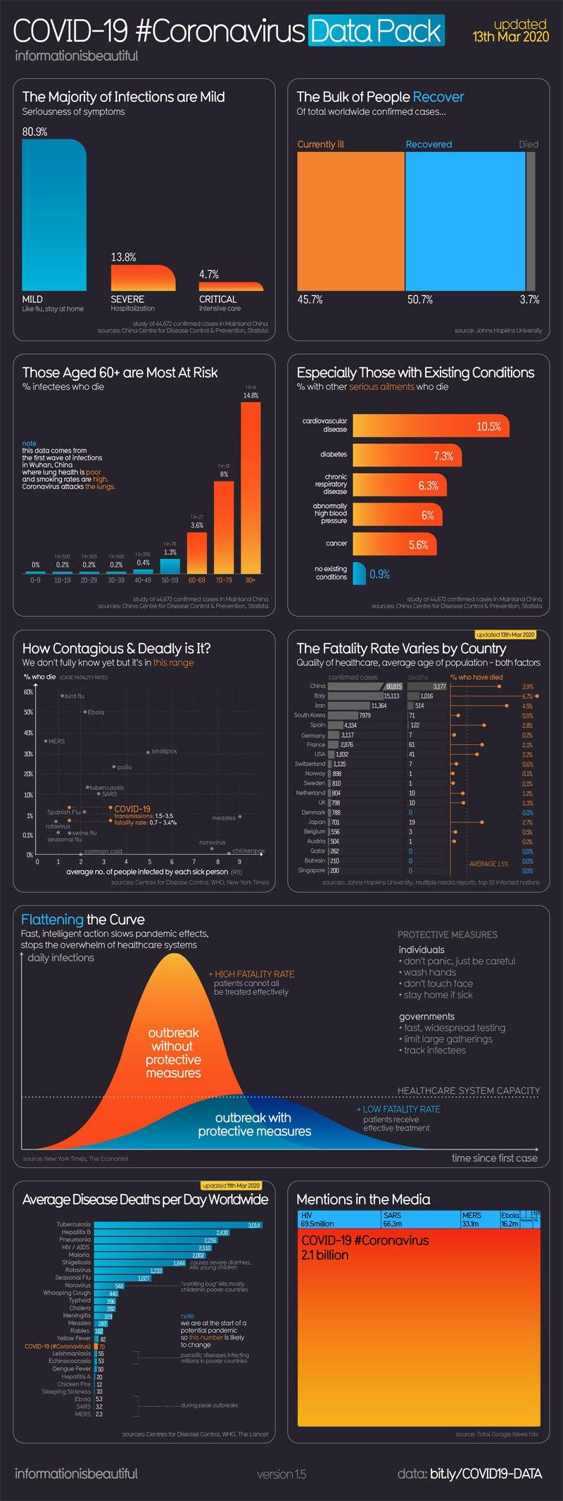 COVID-19 #Coronavirus Data Pack #infographic