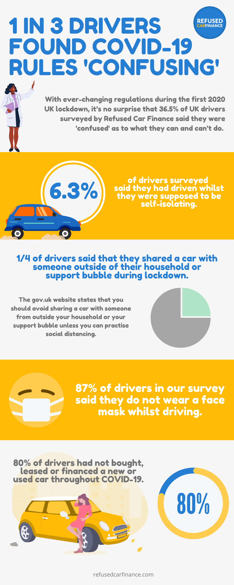 1 in 3 Drivers Found Covid-19 Rules Confusing #infographic #Transportation #Covid-19