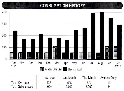 Residential Consumption History - 10/11-10/12 - Jacksonville, FL