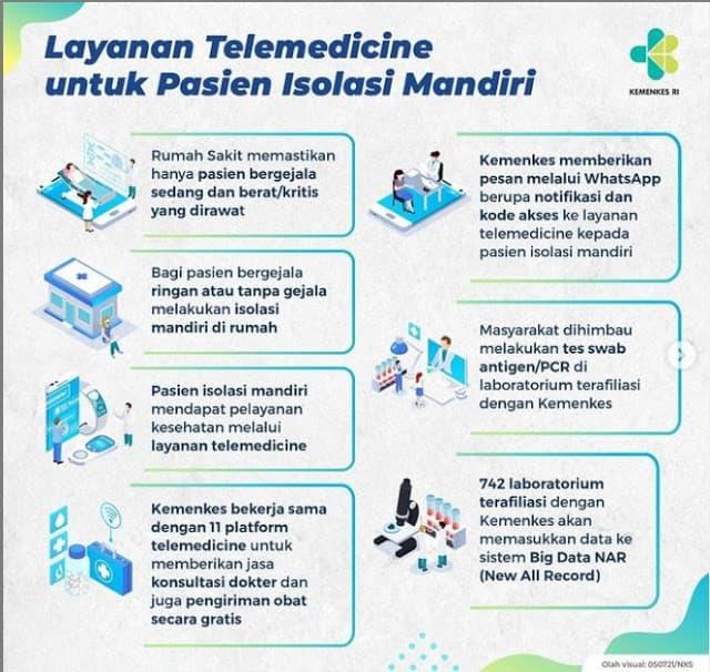cara mendapatkan layanan telemedicine untuk pasien covid-19 isoman