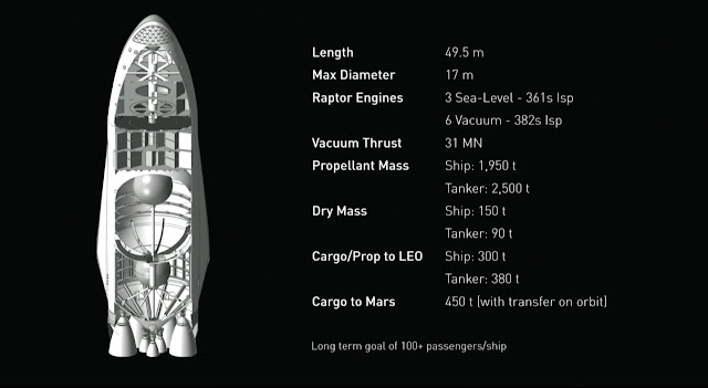 MARS Spaceship,configuration,SpaceX