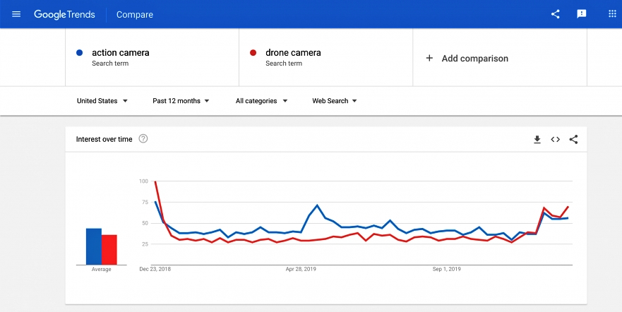 كيف تستفيد من جوجل ترند | Google Trends