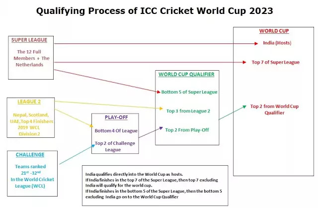 Cricket World Cup 2023 | ICC Host Country