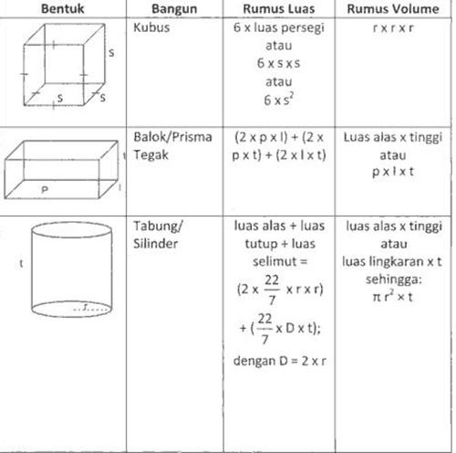 Materi Bangun Datar Sd Kelas 2 Tutorial Pembelajaran Matematika Kelas 5 Sd Bangun Ruang Rumus Matematika Bangun Ruang Belajar Matematika Online Share The