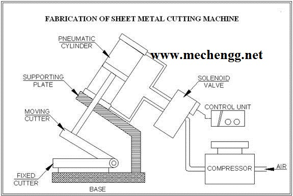 Auto Feed Pneumatic Sheet Metal Cutting Machine