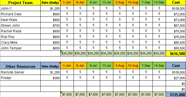 project budget management templates free project