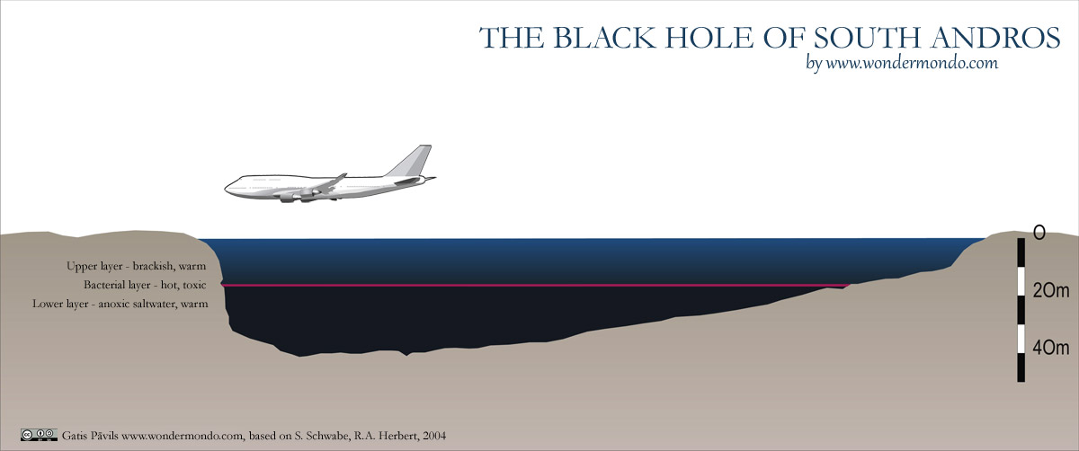 The Black Hole of South Andros Island, The Bahamas