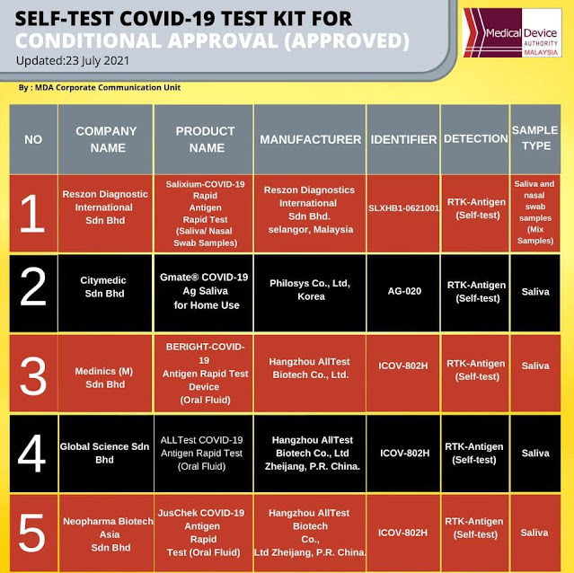 5 Kit Ujian Kendiri COVID-19