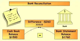 Bank Reconciliation: How To Reconcile Bank Statement And Cash Book