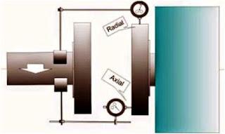 cara-alignment-dial-indicator