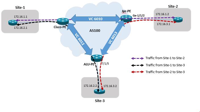 Juniper Vs Cisco Vs Alcatel-Lucent: EoMPLS, l2circuit, Epipe