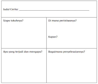 tabel informasi cerita Teropong Binokular dan Bintang Jatuh www.simplenews.me