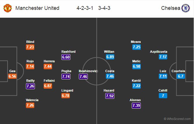 Lineups, Team News, Stats – Manchester United vs Chelsea