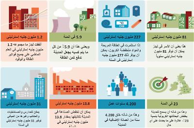 تعرف على عملية فوترة بورصة دبي للطاقة جيدًا