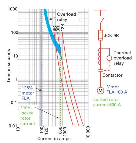Medium voltage fuses - EBSP