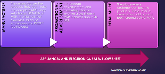 Margin flow for appliance and electronics