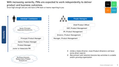 https://www.slideshare.net/dhirenjani/product-manager-vs-product-owner