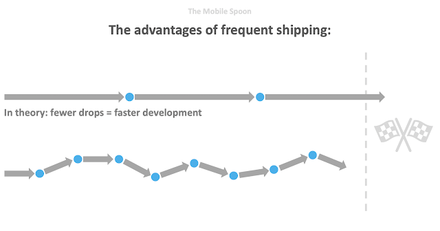The advantages of frequent shipping - the mobile spoon