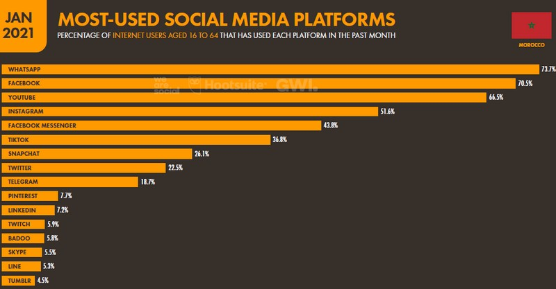 reseaux sociaux les plus utilises maroc 2020