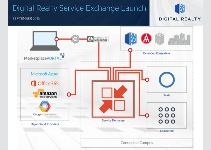 Converge network digest cloud exchange digital realty is launching service exchange an interconnection platform that facilitates direct private and secure connections from clients in its data malvernweather Images