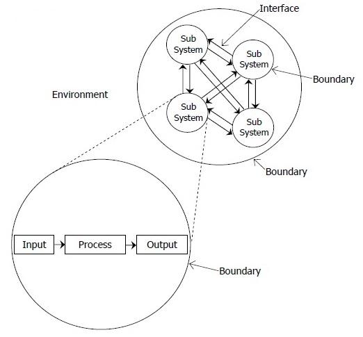 Sistem Pengertian Karakteristik Dan Klasifikasi Kajianpustaka Com