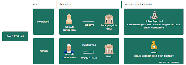 Konsep Bank Syariah